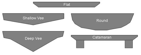 what types of boats have planing hulls milk does your body and a boat good design your own milk