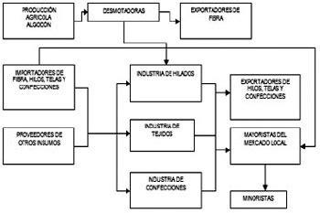 tipos de cadenas productivas en mexico an 225 lisis comparativo entre las cadenas productivas del