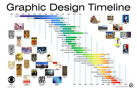 graphic design a history 1856698246 hard it can be to classify design movements and talk about each one art i like