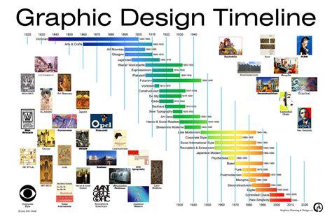design art history timeline snpratt an exploration