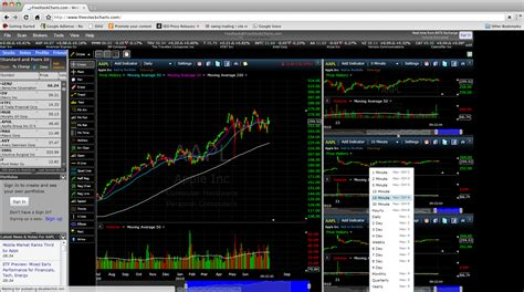 free charting software freestockcharts stock charting software review report