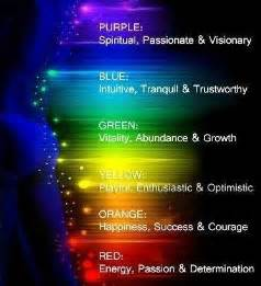 what is the color of my aura aura color meaning interpreting aura colors