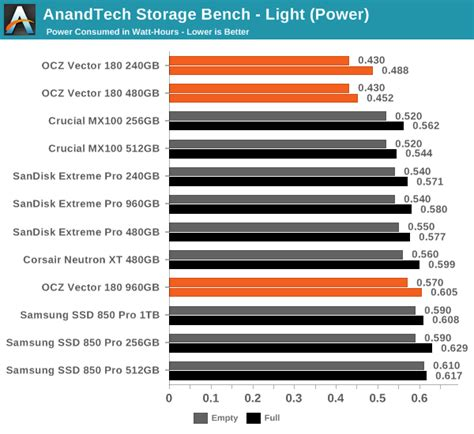 anandtech com bench anandtech storage bench light the ocz vector 180