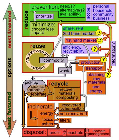 libro the daniel plan jumpstart guide daily steps to a healthier life di rick warren daniel g waste minimisation wikipedia