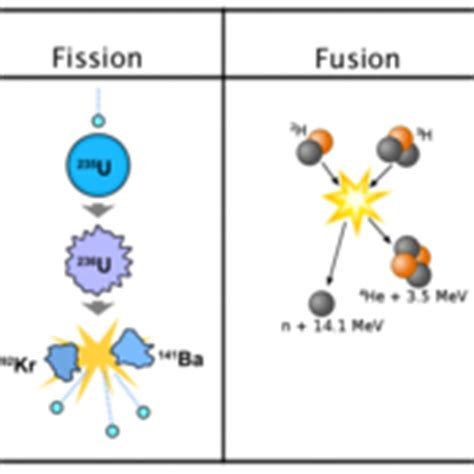 Fission Vs Fusion Fission And Fusion Tutorials Quizzes And Help