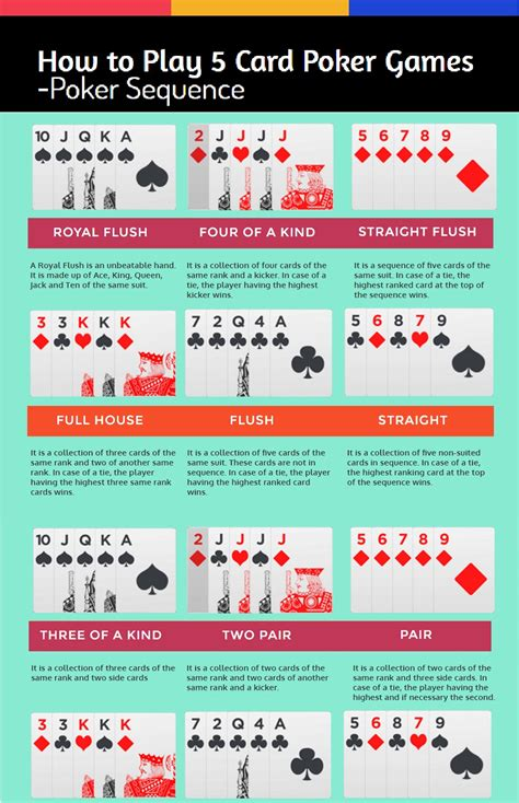 poker rules for beginners infographic