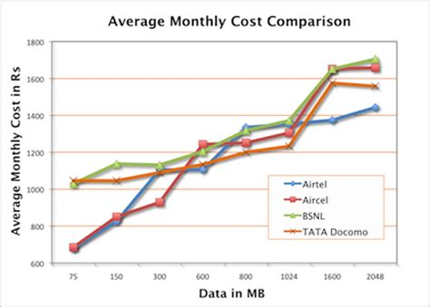 monthly cost of a an analysis of 3g plans in bangalore karnataka 187 komparify 187 komparify helps