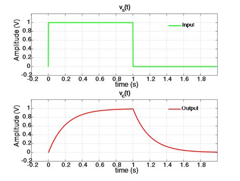 capacitor charge laplace charging capacitor equation jennarocca 28 images capacitor transient equation 28 images