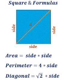 Area Of A Square Calculator Gallery For Gt Square Perimeter Formula