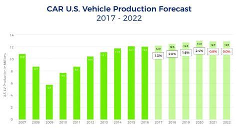 new year 2017 manufacturing shutdown auto s unprecedented times advanced manufacturing