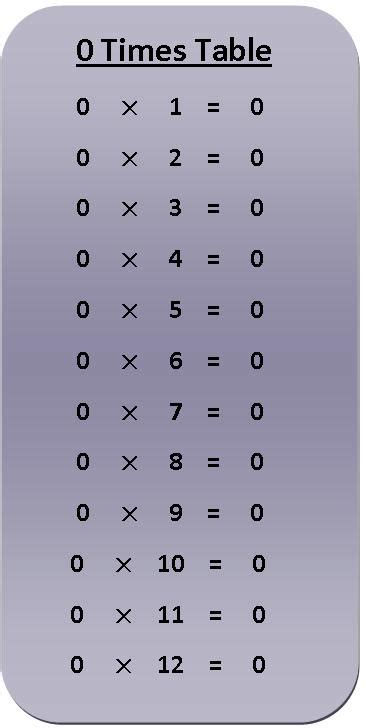 printable multiplication table 0 10 0 times table multiplication chart exercise on 0 times