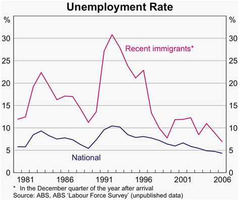 Melbourne Mba Employment Statistics by Immigration And Labour Supply Bulletin September 2007