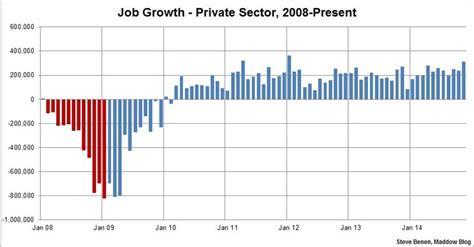jobs chart bush vs obama jobs chart bush vs obama newhairstylesformen2014 com