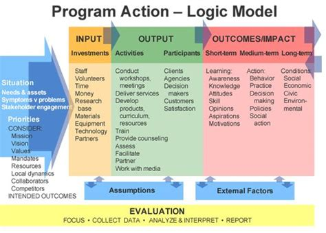 evaluation logic model template program logic model template work information program