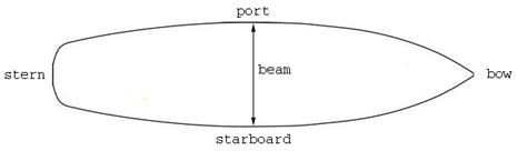 names for sides of a boat important boating terminology