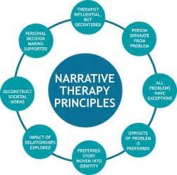 therapy theory narrative therapy search narrative therapy