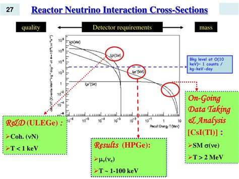 neutrino cross section ppt reactor neutrino experiments powerpoint presentation