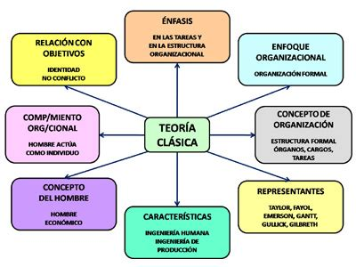 conceptos de administracion estrategica by manuel ricardo teor 237 a cl 225 sica de la administraci 243 n motonetata