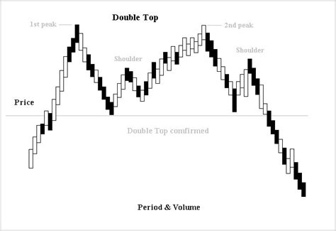 reversal pattern wiki double top and double bottom wikipedia