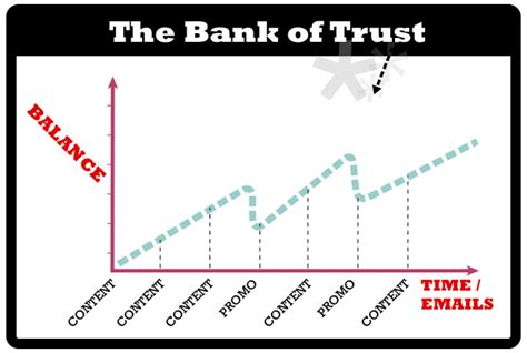 the bank and trust content marketing and the bank of trust valuable content