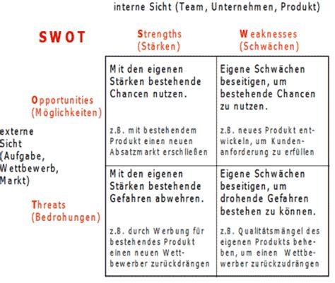 Bcg Bewerbung Oder Englisch Swot Analyse Definition Im Projektmanagement Glossar Des