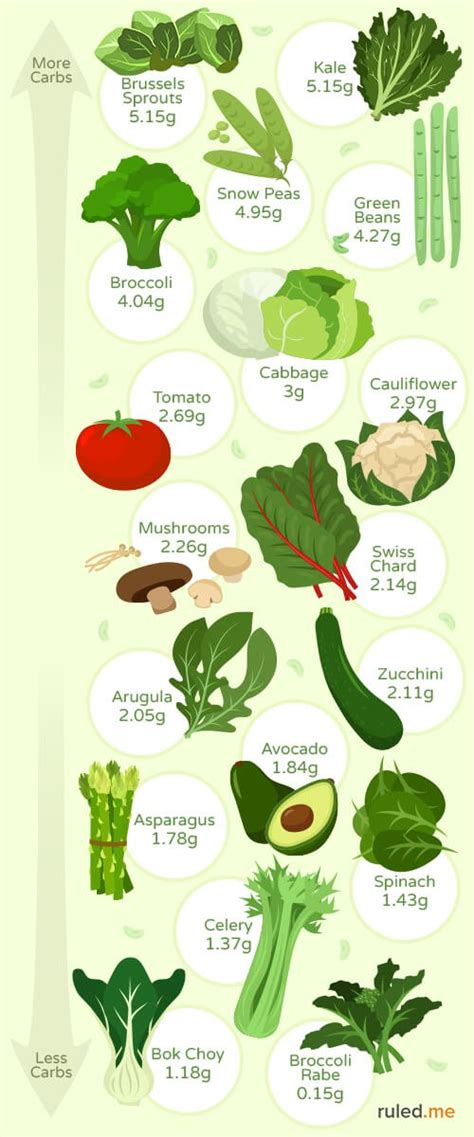 vegetables no carbs the best low carb vegetables for keto ruled me