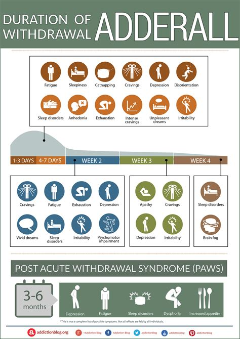 Adderall Detox Facilities by The Adderall Withdrawal Timeline Chart