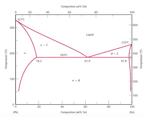 phase diagram of lead and tin solved answer the following questions based on the lead t