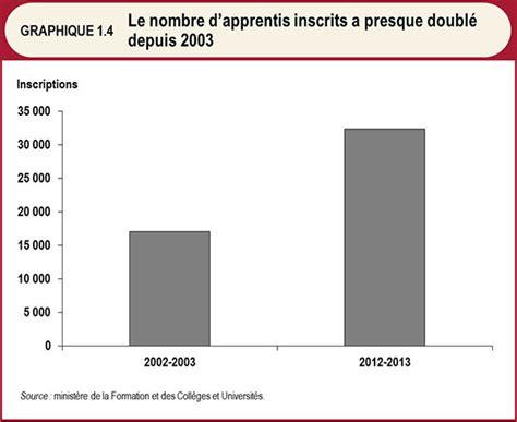 Credit Impot Formation Dirigeant 2014 Remboursable chapitre i section a budget de l ontario 2014