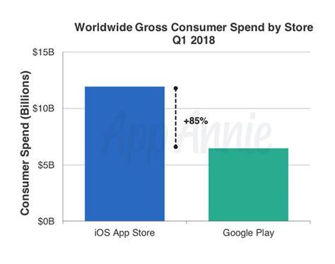 Android Versus Ios 2018 by Play Narrows Consumer Spending Gap Versus Ios App