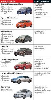 new reliable cars new ranking the most and least reliable new cars clark