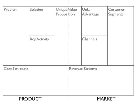 Business Plan Canvas Template Plantillas De Negocios Para Emprendedores Plantillas