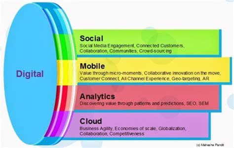 smac social mobile analytics cloud the social mobile analytics cloud smac equalizer for