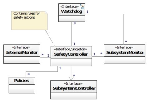 design pattern rule engine safety executive design pattern uml class diagram