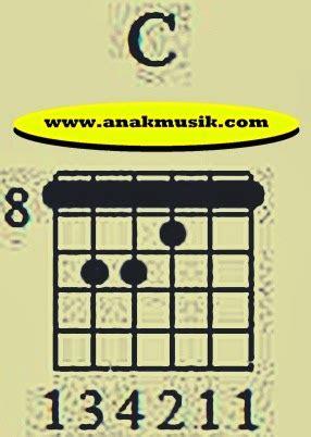 cara bermain gitar kunci balok cara bermain kunci balok gitar secara praktis anak musik