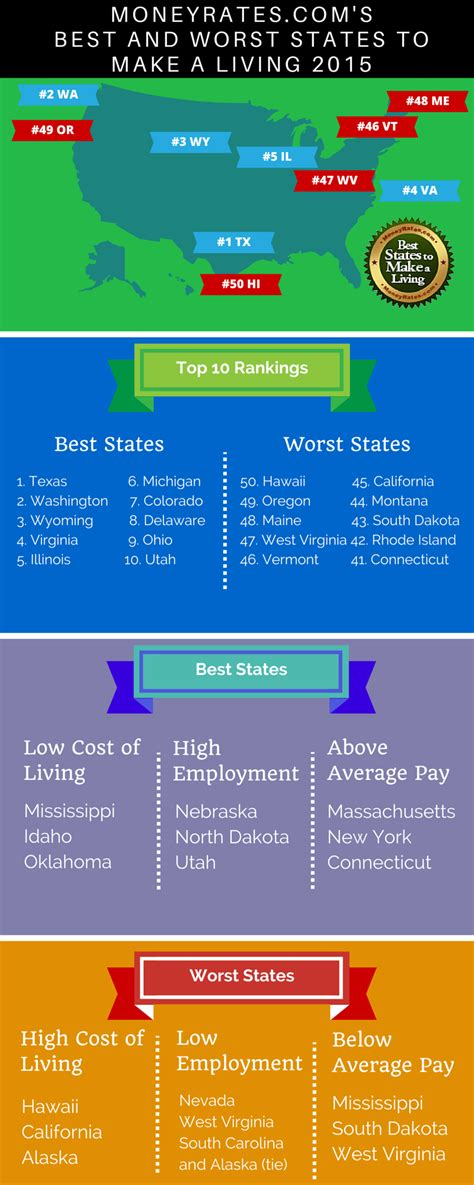 the best and worst states to make a living 2015