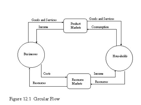 two sector circular flow diagram the circular flow in the economy