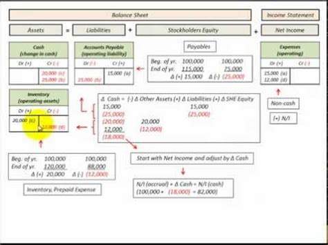 Accrual Basis To Cash Basis Conversion Net Income Adjusted Indirect Cash Flow Method Youtube Accrual To Excel Template