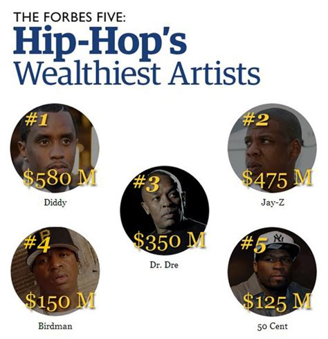 Top 5 Richest Rappers Hip Hop Artists Alive Ranked By Highest Net Worth by News Forbes Names Hip Hop S 5 Richest Rappers Of 2013 The Come Up Show