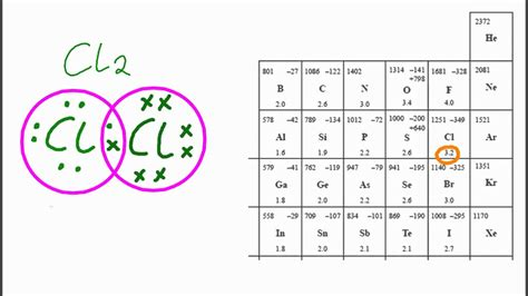 Polarity Table by 4 2 Relative Polarity Of Bonds From Electronegativity