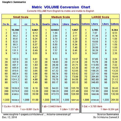 metric conversion table metric volume conversion chart vaughn s summaries