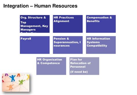 Post Office Human Resources by Post Acquisition Integration Framework