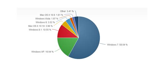 best operating system windows 7 still the top operating system followed by xp