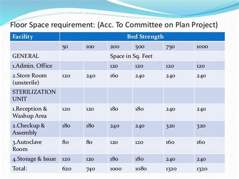 Acc Floor Plan by Central Sterile Supply Department