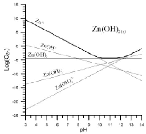 zno phase diagram solubility diagram for zinc oxide 28