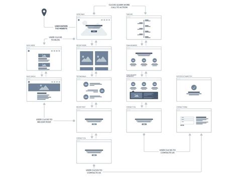 user flow chart a collection of inspiring sitemaps and user flow maps