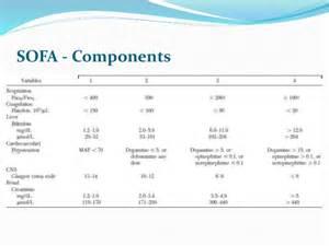 sofa score sequential organ failure assessment sofa score