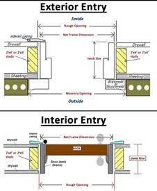 Prehung Interior Door Sizes The Door Jamb