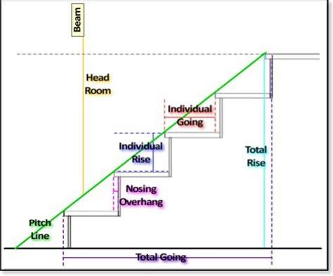 progettare scale per interni progettare le scale scale