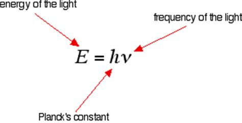 Light Energy Equation Electromagnetic Radiation